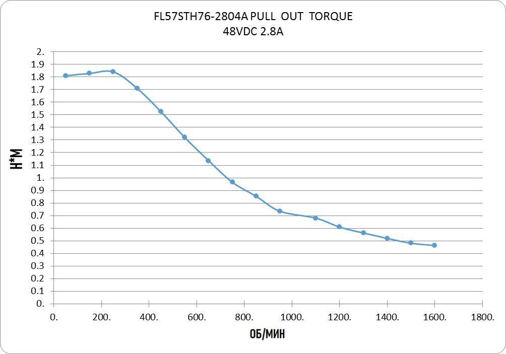 Шаговый двигатель,  FULLING MOTOR FL57STH76-2804A-6,35